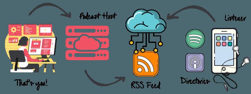 Podcast Distribution