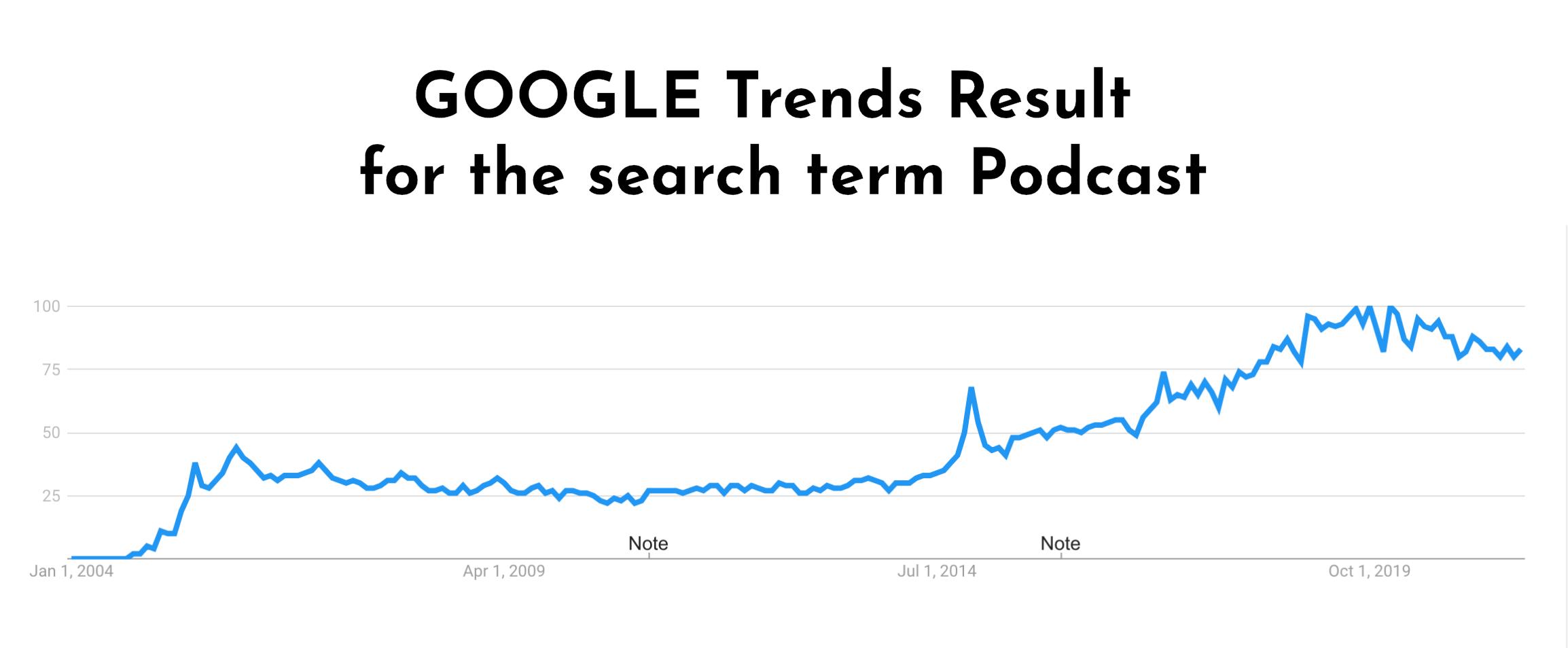 podcast popularity
